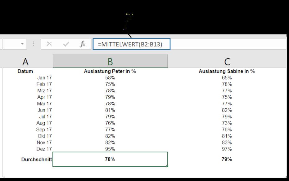 Mit Excel könnt ihr eure durchschnittliche Auslastung für die Preisberechnung euer Personalkosten einfach berechnen.